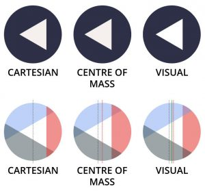 Diagram shows a triangle centered inside a circle using different methods: cartesian coordinates, centre of mass, and visual centre