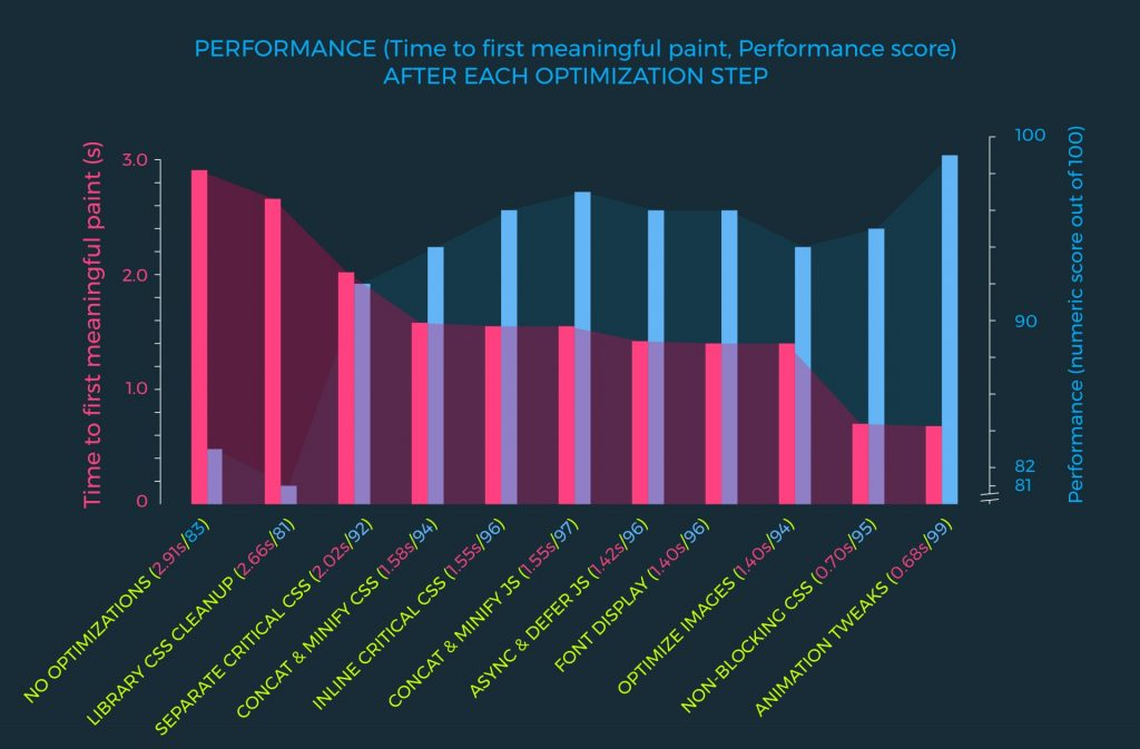 Graph illustrating performance improvement at each optimization step. Time to first meaningful paint came down from 2.91s to 0.68s, a 328% improvement! The audit score in Chrome's dev tools went up from 83 to 99.